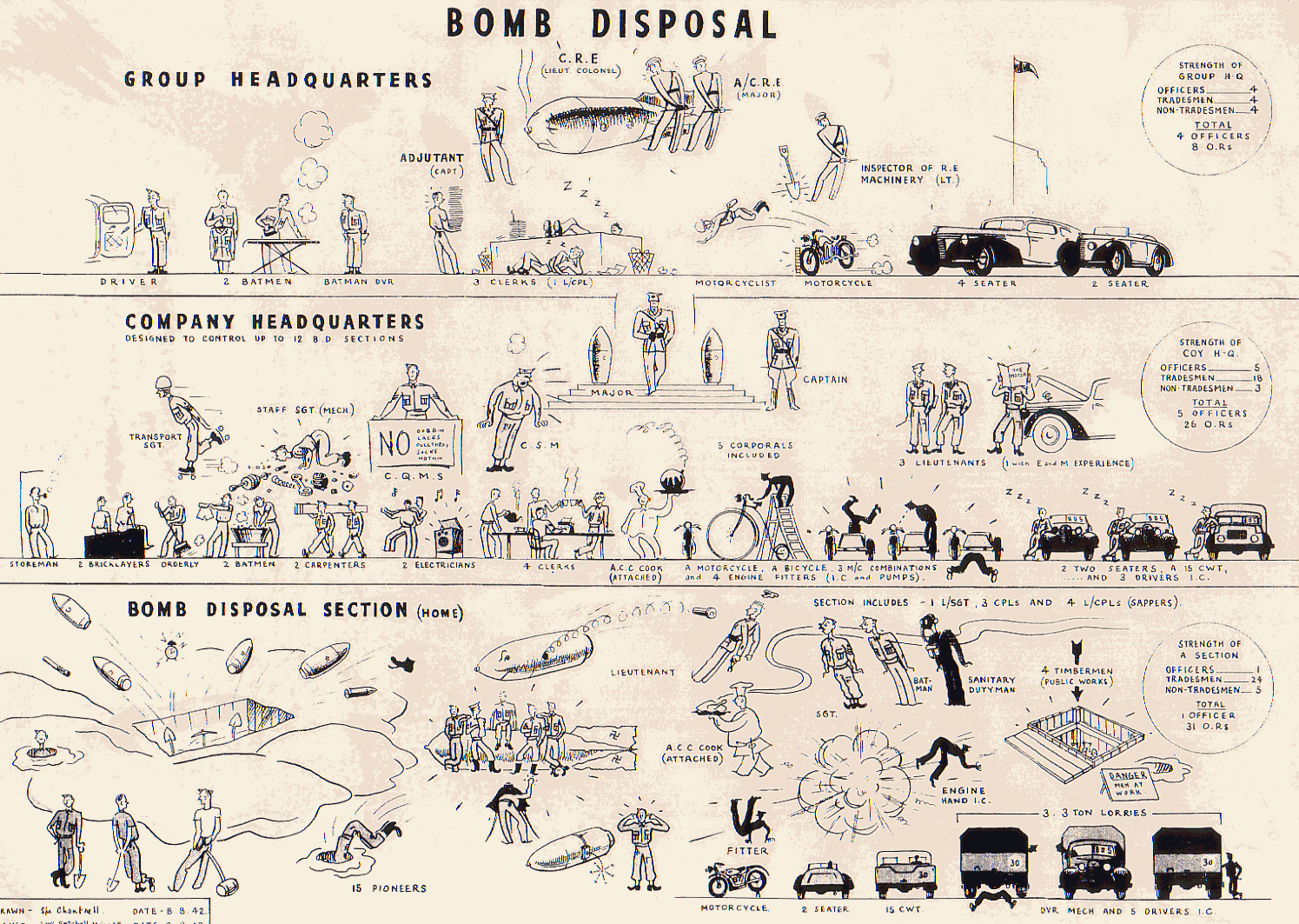 RE Bomb Disposal Group Orbat from WW2 – Drawn by Spr Chartwell(!) and signed off by Maj JW Setchell RE 8th August 1942